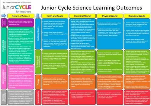 _copie-0_Junior Cycle Science LO
