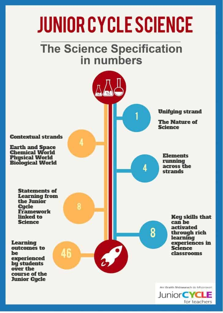 science-specification-in-numbers