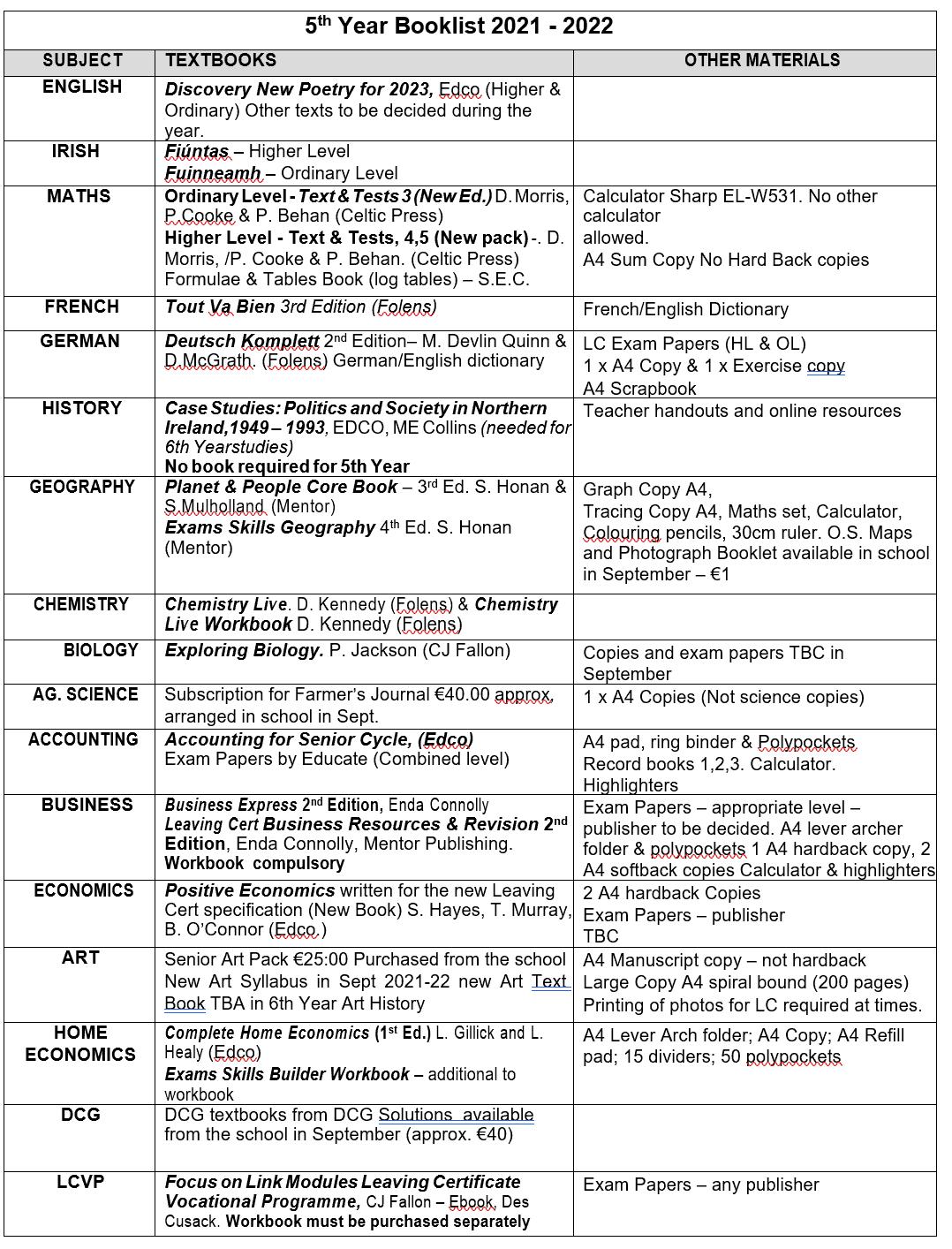 5th Year Booklist 1